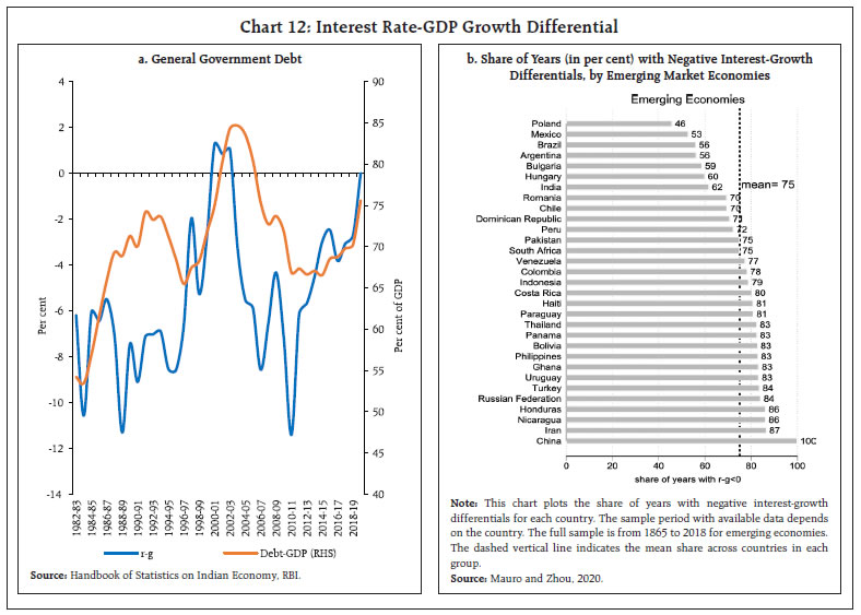 Interest Rate-GDP Growth Differential