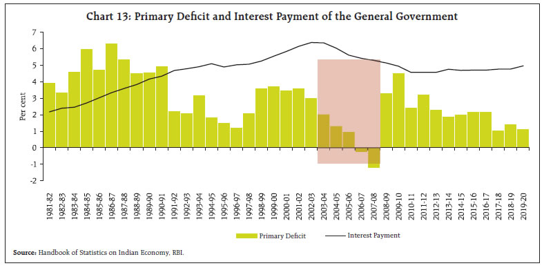 Primary Deficit and Interest Payment of the General Government