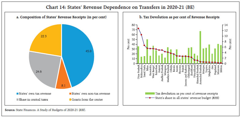 States' Revenue Dependence on Transfers in 2020-21 (BE)