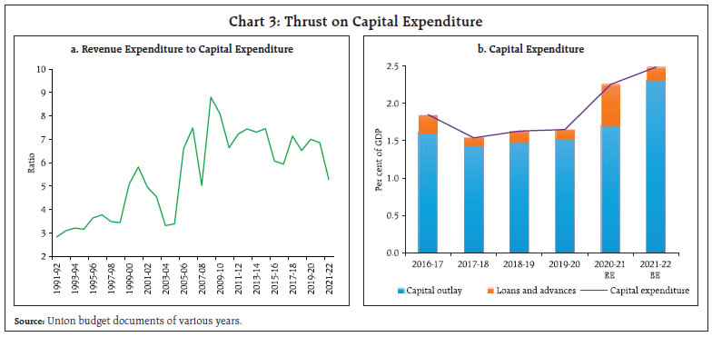 Thrust on Capital Expenditure