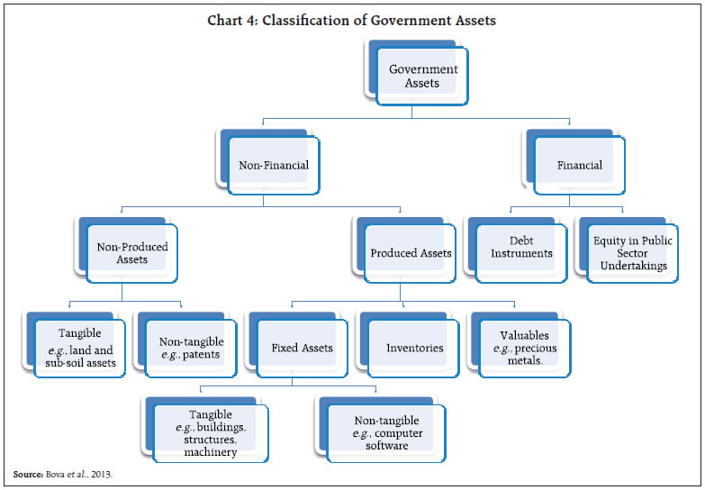 Classification of Government Assets