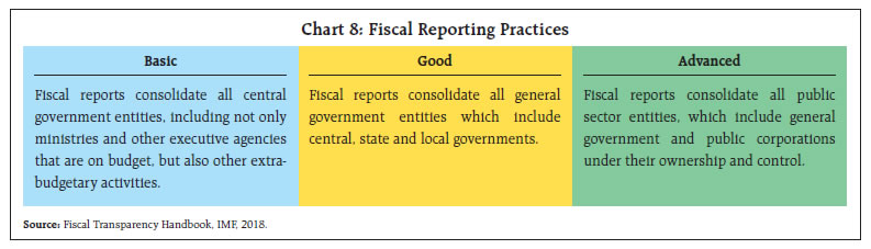 Fiscal Reporting Practices
