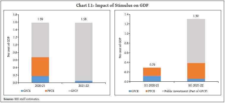 Chart I1