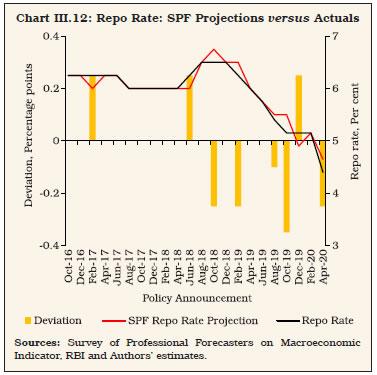 Chart III12