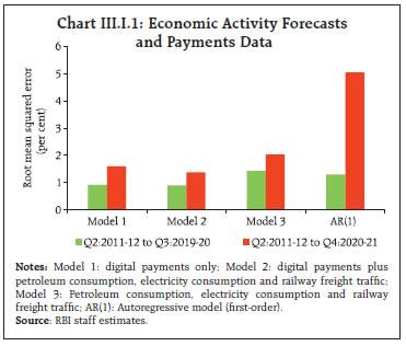 Chart III.I.1