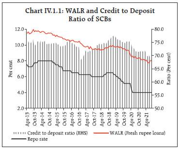 Chart IV.1.1
