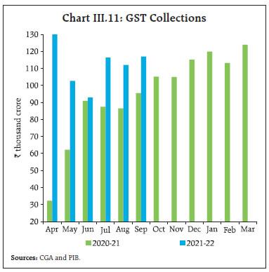 Chart III.11