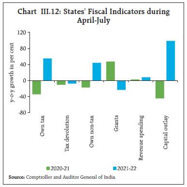 Chart III.12