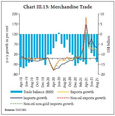 Chart III.13