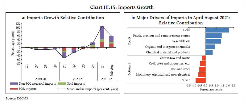 Chart III.15