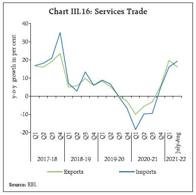 Chart III.16