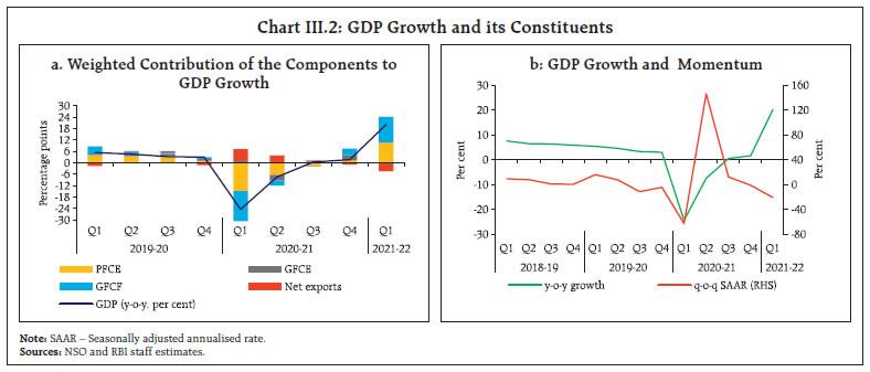 Chart III.2