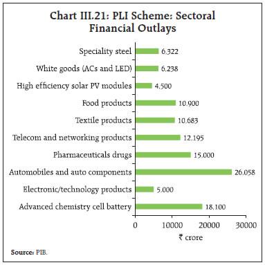Chart III.21