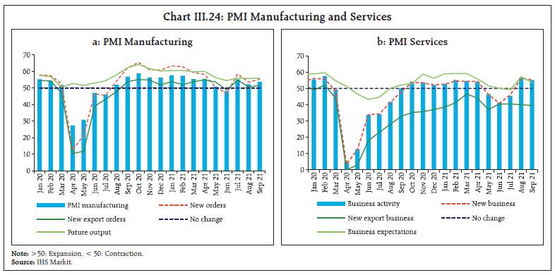 Chart III.24