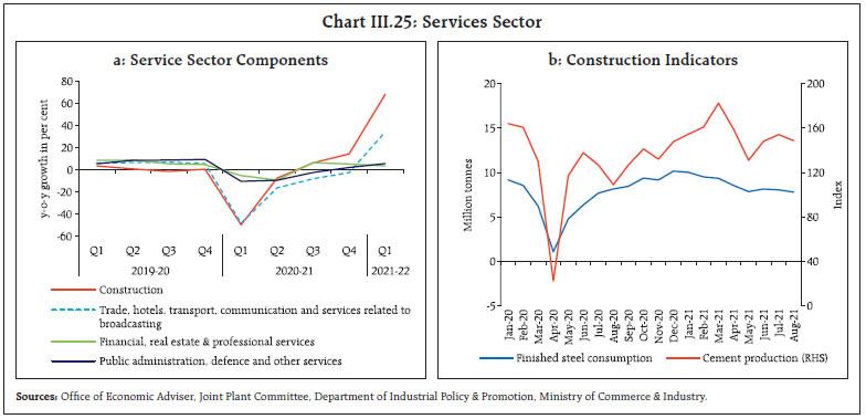 Chart III.25