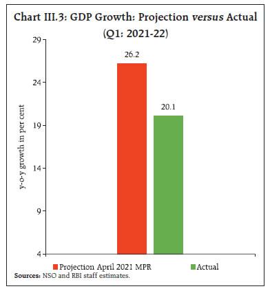Chart III.3