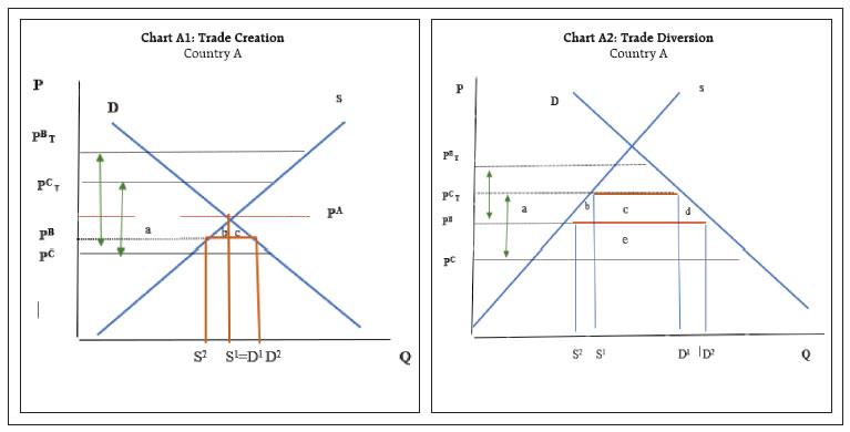 Chart_A1 & A2