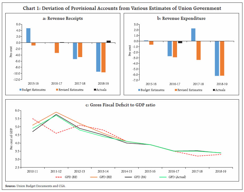 Disinvestment in india 2021 unemployment investment restrictions on 501 c 3 assets
