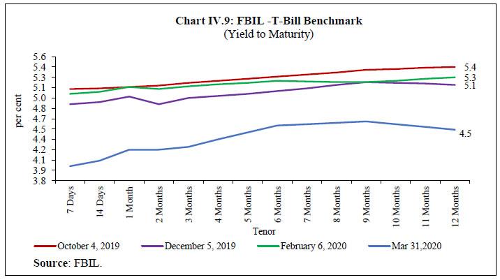 Chart IV.9