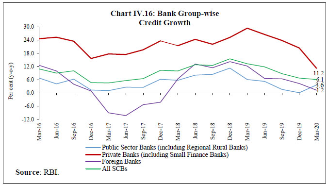 Chart IV.16