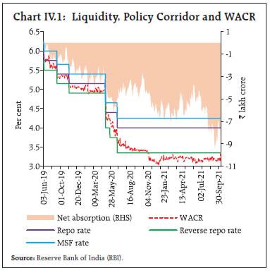 Chart IV.1