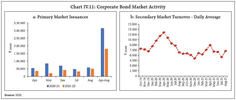 Chart IV.11