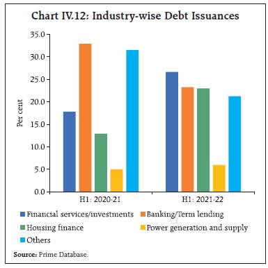 Chart IV.12
