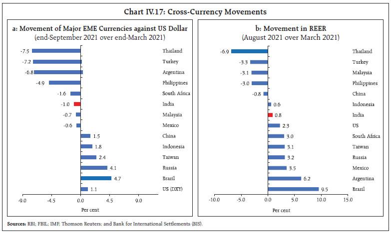 Chart IV.17