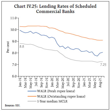 Chart IV.25
