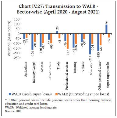 Chart IV.27