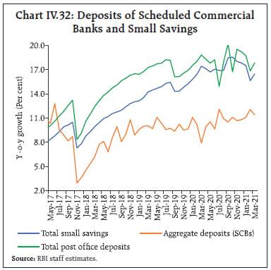 Chart IV.32