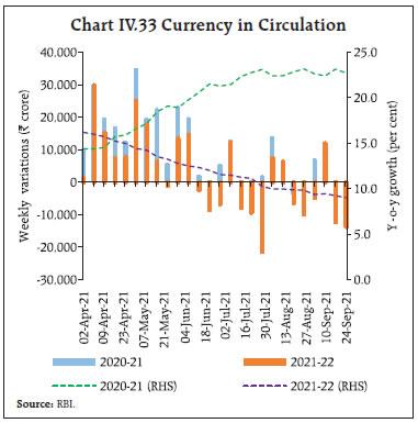 Chart IV.33