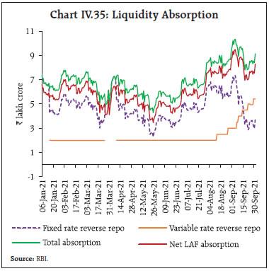 Chart IV.35