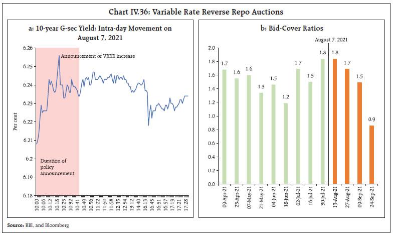 Chart IV.36