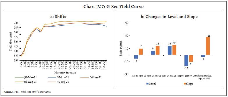 Chart IV.7