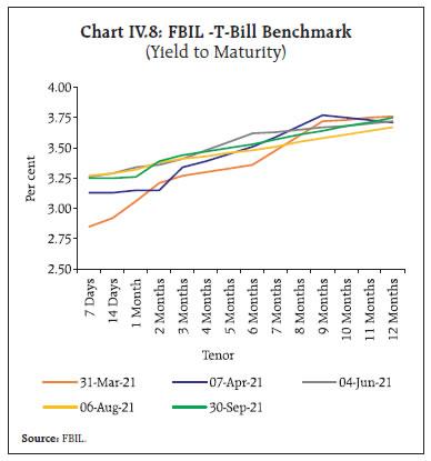 Chart IV.8