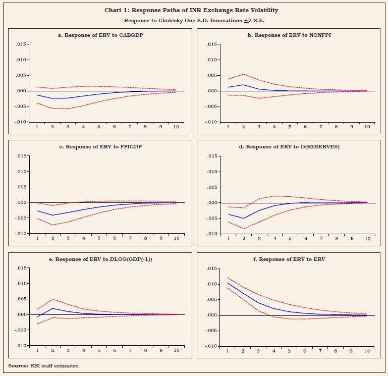 Box V.1 Chart 1
