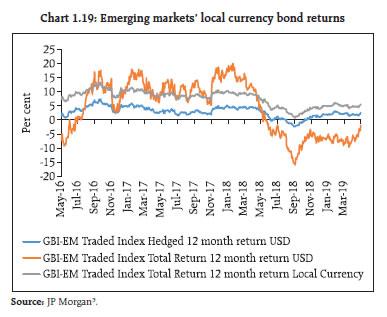 Chart 1.19