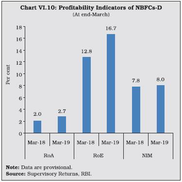 Chart VI.10