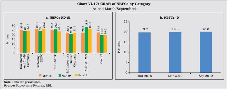 Chart VI.17