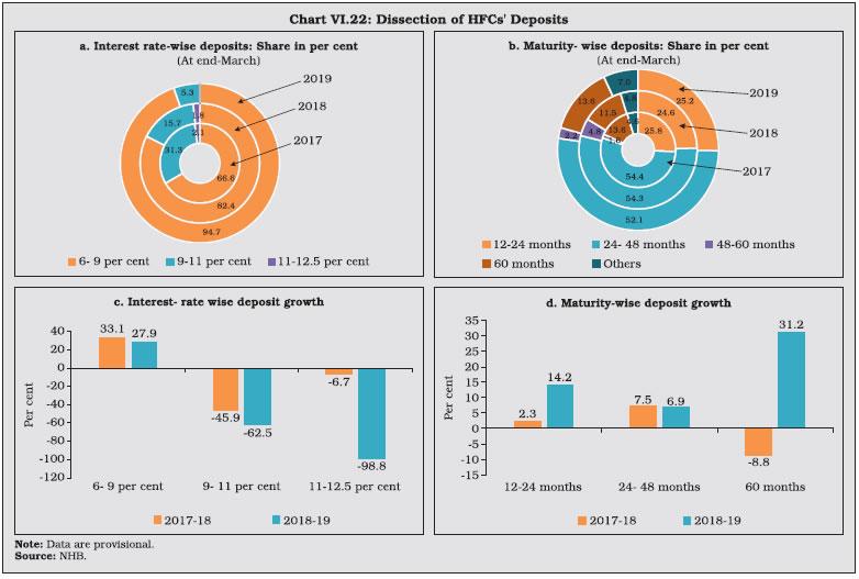 Chart VI.22