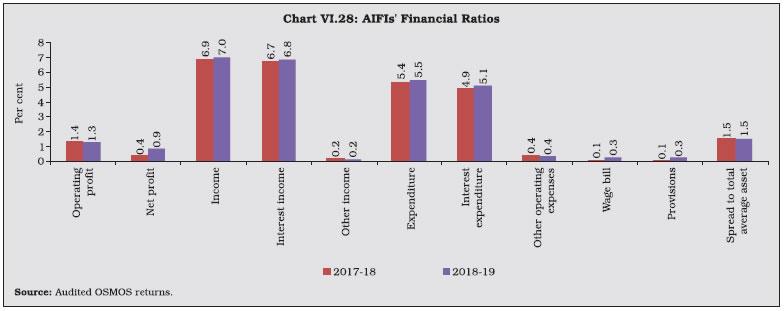 Chart VI.28