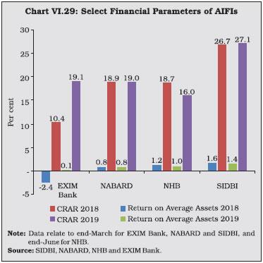 Chart VI.29