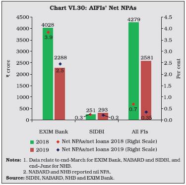 Chart VI.30