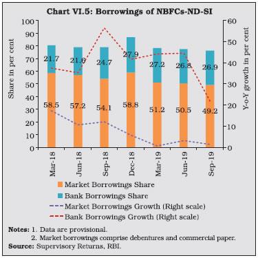 Chart VI.5