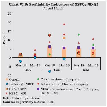 Chart VI.9