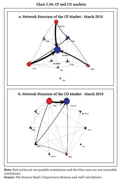 Chart 2.50