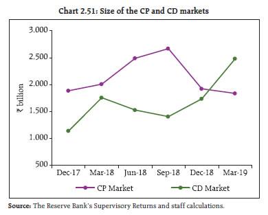 Chart 2.51