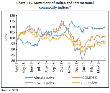 Chart 3.15