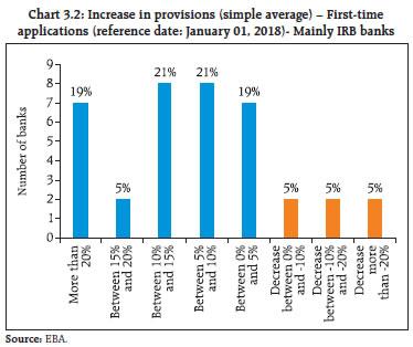 Chart 3.2
